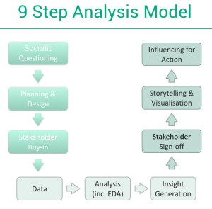 9 Step Analysis Model.001