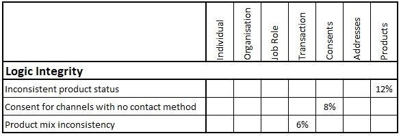 Customer Data Record Quality 4